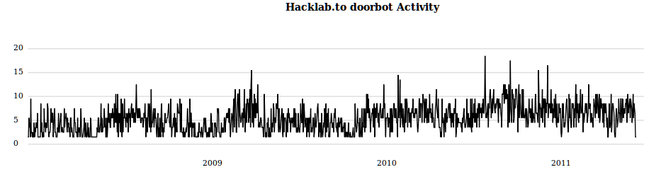 Hacklab's Activity according to doorbot