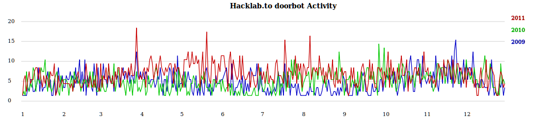 Activity of hacklab during 2009, 2010, and 2011, according to doorbot.