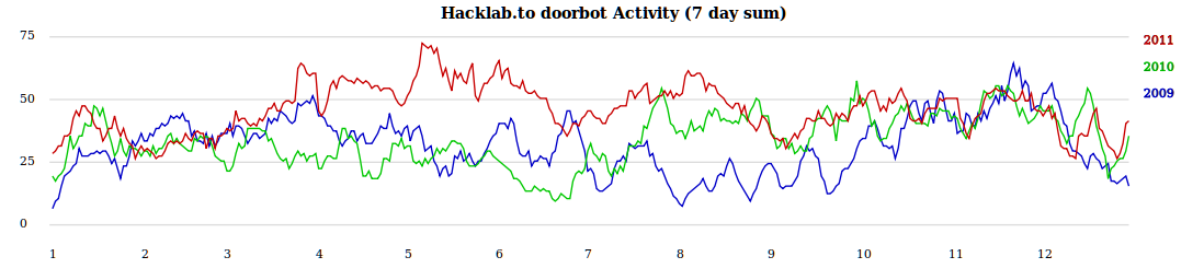 Hacklab's Activity according to doorbot for 2009,2010, and 2011; 7 day sum