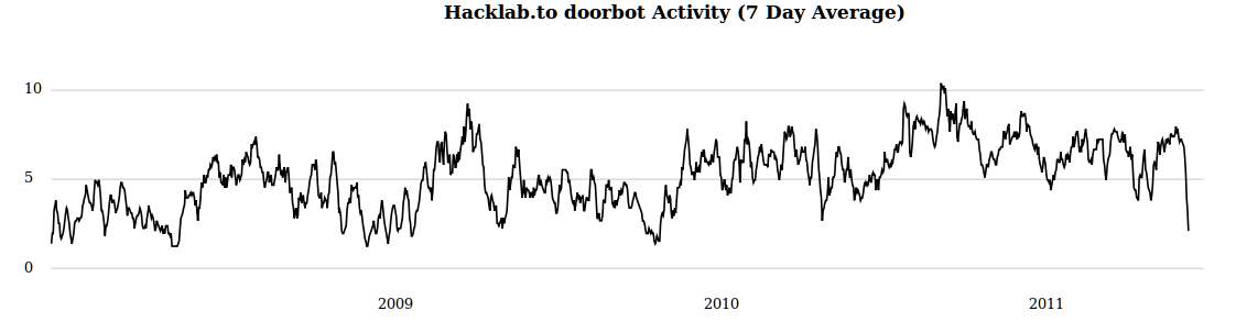 hacklab activity according to doorbot, seven day averaged