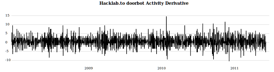 The derivative of Hacklab Doorbot Activity