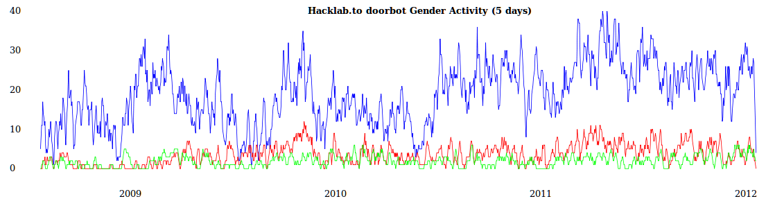 Doorbot Gender Activity according to self-identify+infer gender; 5 day sum